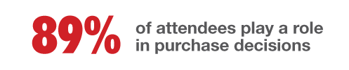 89% of attendees play a role in purchase decisions