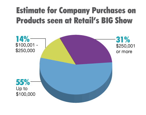 Estimate for Company Purchases on Products seen at Retail's BIG Show