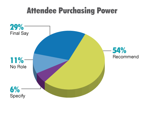 Attendee Purchasing Power