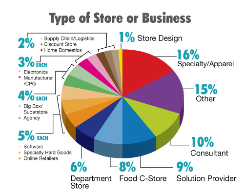 Type of Store or Business