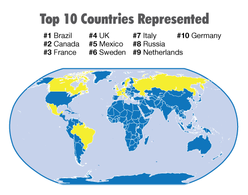 Top 10 Countries Represented